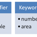 Difference Between Identifier and Keyword
