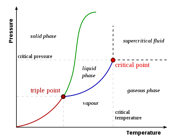 Difference Between Phase Diagram And Equilibrium Diagram Phase