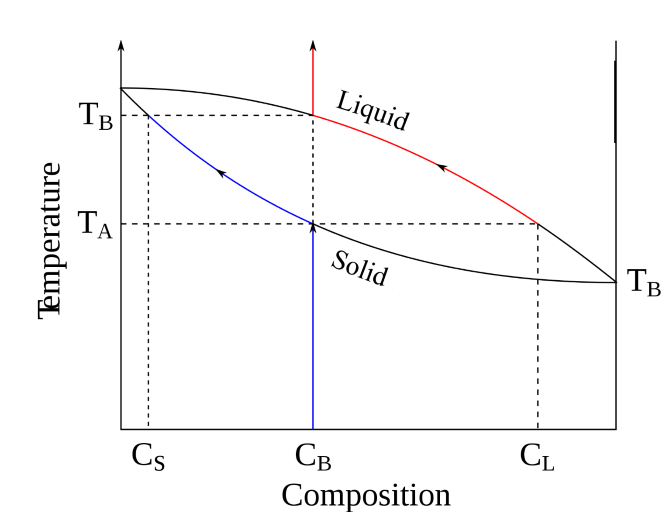 Difference between phase diagram and equilibrium diagram phase key difference phase diagram vs equilibrium diagram ccuart Images