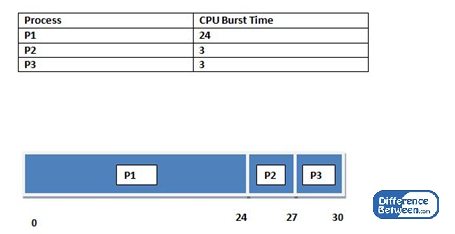 Key Difference Between Preemptive and Nonpreemptive Scheduling in OS