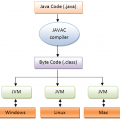 Difference Between Source Code and Bytecode