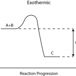 Difference Between Thermochemistry and Thermodynamics