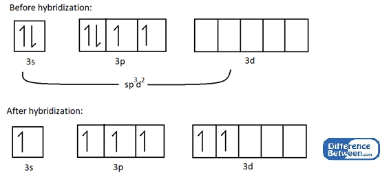 Difference Between sp3d2 and d2sp3 Hybridization
