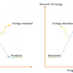 Difference Between Bond Energy and Bond Enthalpy