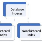 Difference Between Clustered and Nonclustered Index