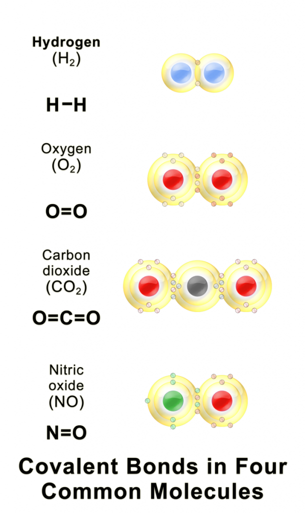 Difference Between Covalency and Oxidation State