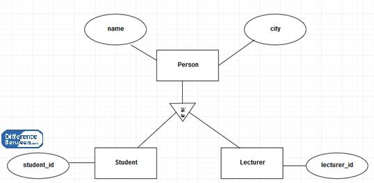 Difference Between Er And Eer Diagram Er Vs Eer Diagram