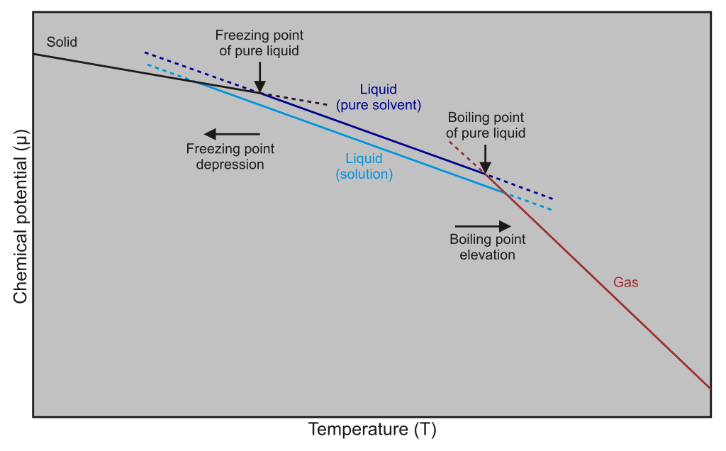 Difference Between Freezing Point Depression and Boiling Point Elevation