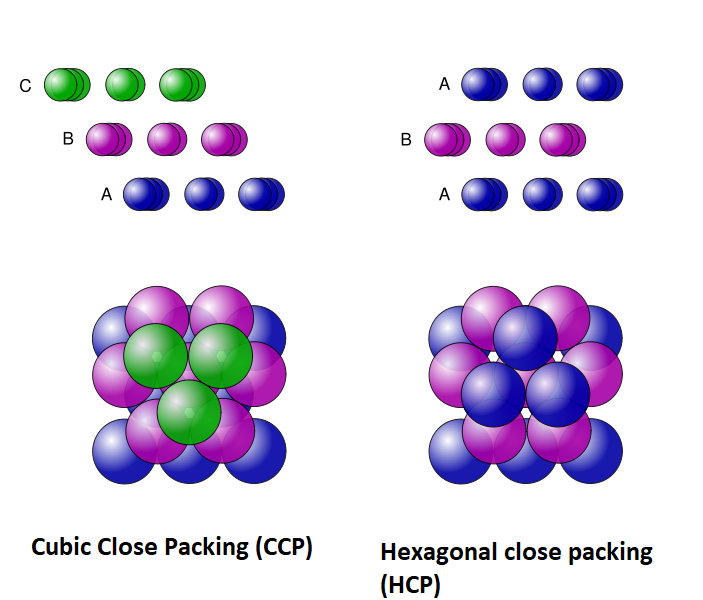 Key Difference Between Hexagonal Close Packing and Cubic Close Packing