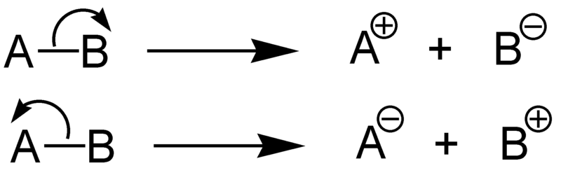 Difference Between Homolytic and Heterolytic Bond Dissociation Energy
