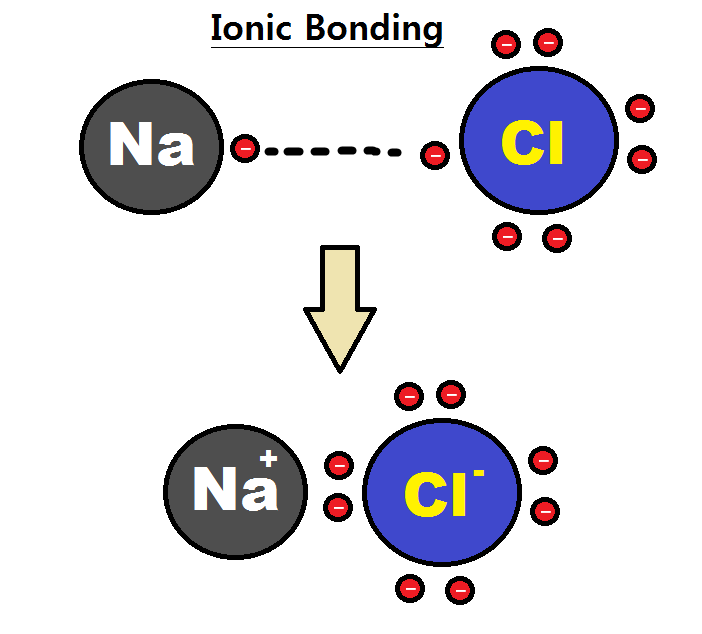 Difference Between Ionic and Molecular Solids