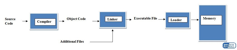 Difference Between Linker and Loader