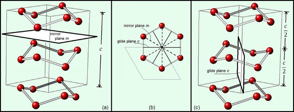 Difference Between Point Group and Space Group