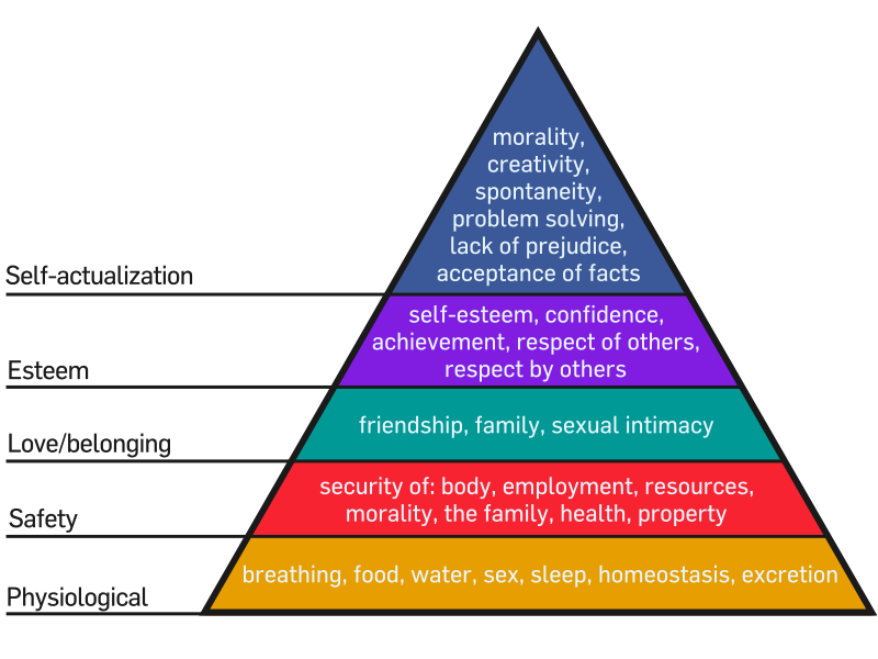 Key Difference Between Self Esteem and Self Actualization