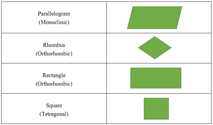 Key Difference - Unit Cell vs Primitive Cell