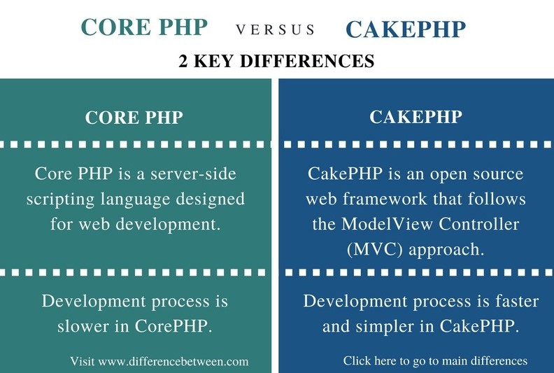 Difference Between Core PHP and CakePHP_Comparison Summary