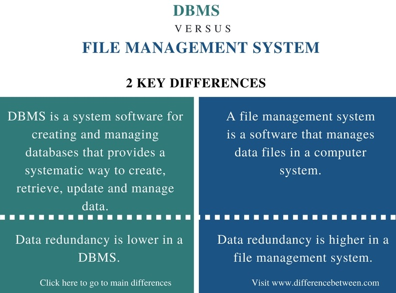 Difference Between DBMS and File Management System_Comparison Summary