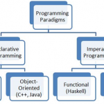 Difference Between Declarative and Imperative Programming