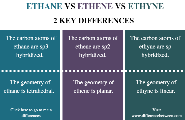 Difference Between Ethane Ethene and Ethyne - Comparison Summary