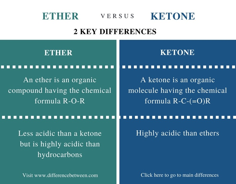 Difference Between Ether and Ketone- Comparison Summary