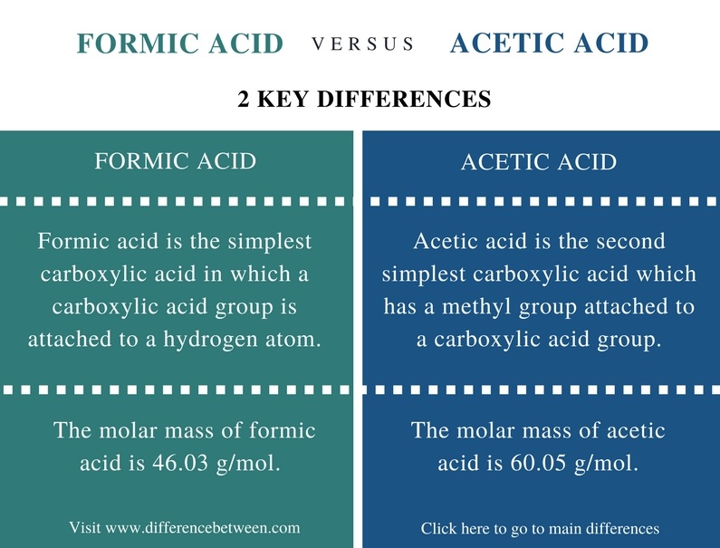 Difference Between Formic Acid and Acetic Acid - Comparison Summary