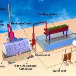 Difference Between Incineration and Pyrolysis