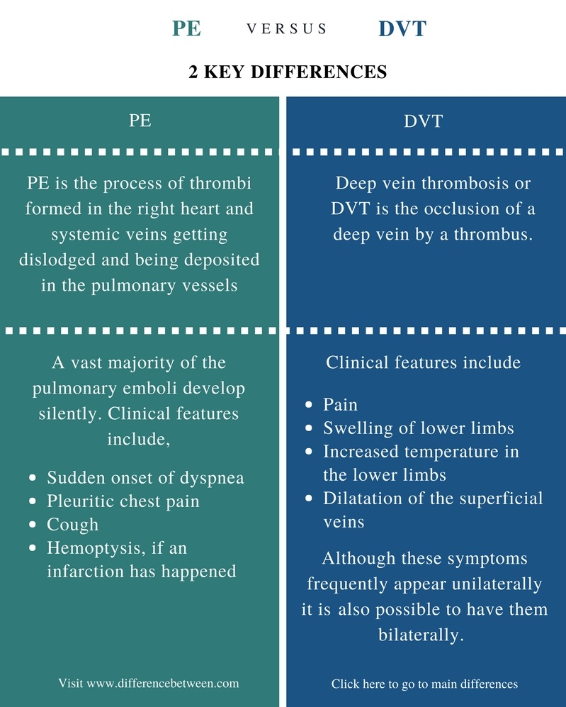 Difference Between PE and DVT - Comparison Summary