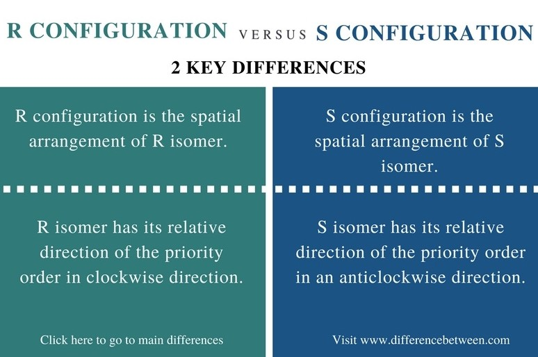 Difference Between R and S Configuration_Comparison Summary