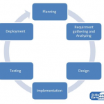 Difference Between SDLC and Agile Methodology