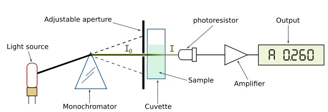 Difference Between Single Beam and Double Beam Spectrophotometer