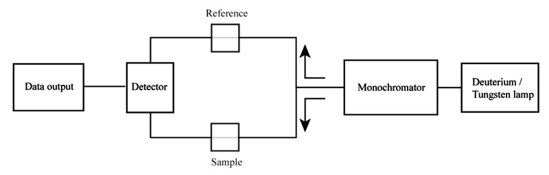 Key Difference Between Single Beam and Double Beam Spectrophotometer