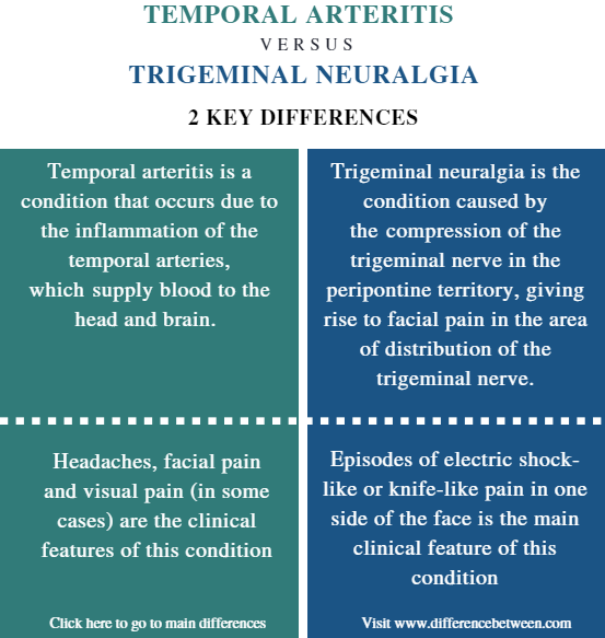 Difference Between Temporal Arteritis and Trigeminal Neuralgia - Comparison Summary