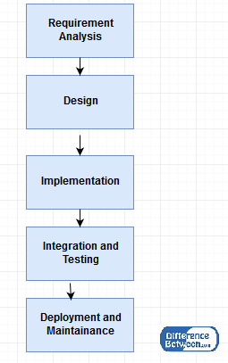 Difference Between Waterfall Model and V Model