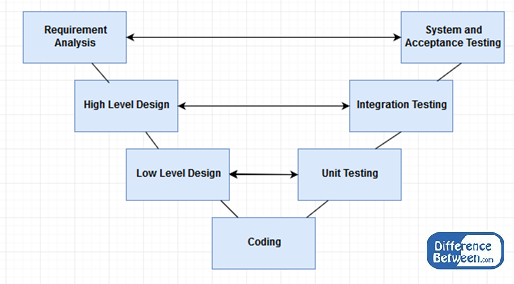 KEY Difference Between Waterfall Model and V Model