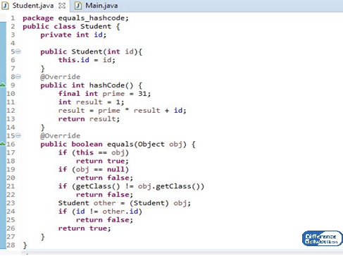 Difference Between equals and hashCode in Java_Figure 03