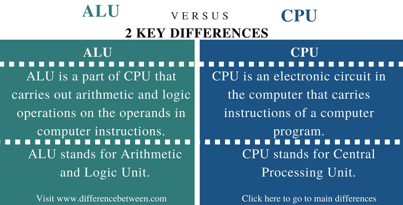Difference Between ALU and CPU - Comparison Summary
