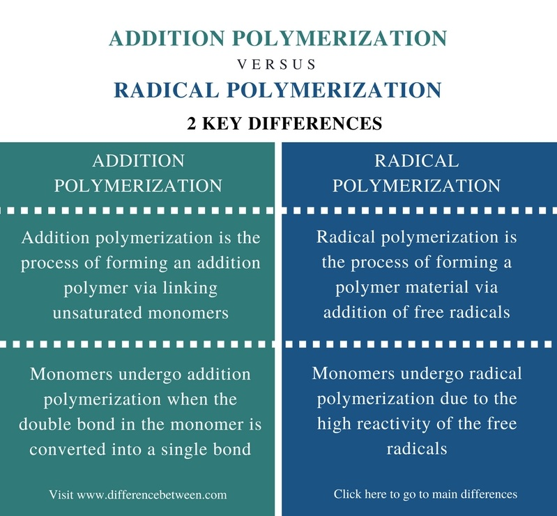 Difference Between Addition and Radical Polymerization - Comparison Summary