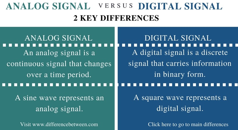 Difference Between Analog Signal and Digital Signal - Comparison Summary