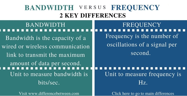 Difference Between Bandwidth and Frequency l Bandwidth vs Frequency