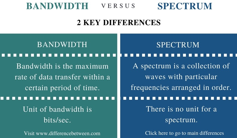 Difference Between Bandwidth and Spectrum - Comparison Summary