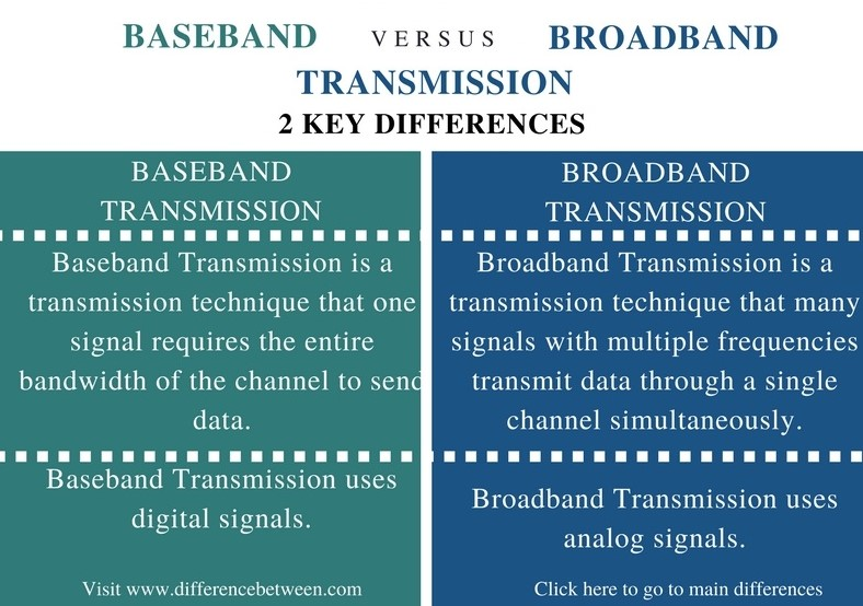 Difference Between Baseband and Broadband Transmission - Comparison Summary