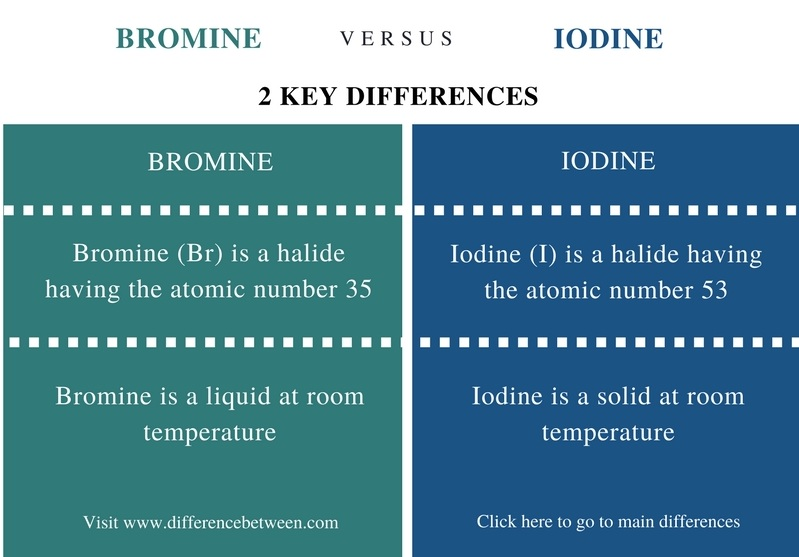 Difference Between Bromine And Iodine Bromine Vs Iodine