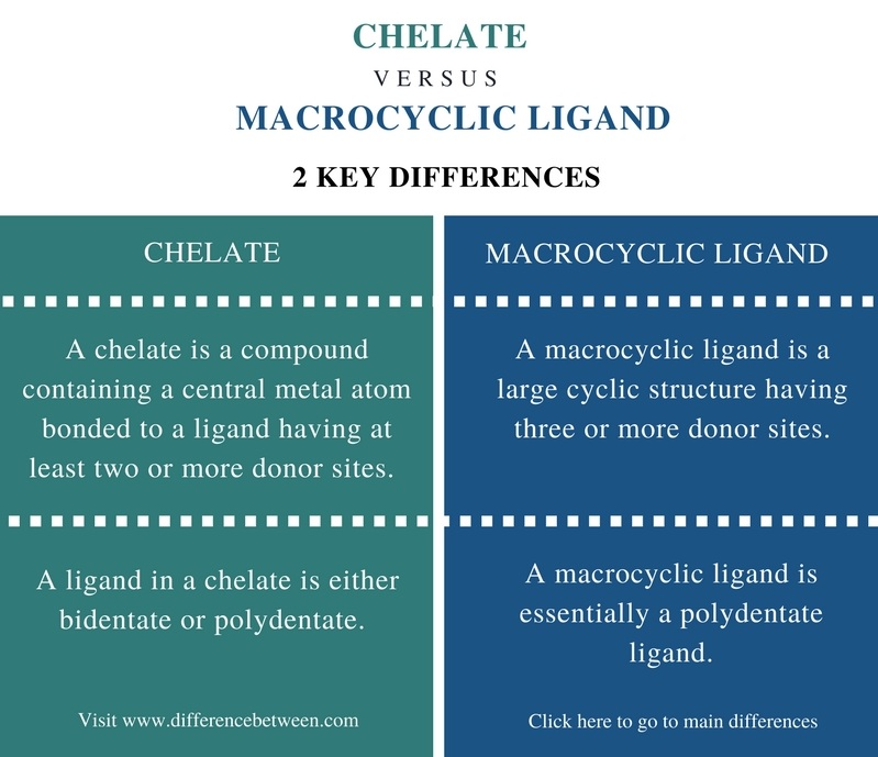 Difference Between Chelate And Macrocyclic Ligands