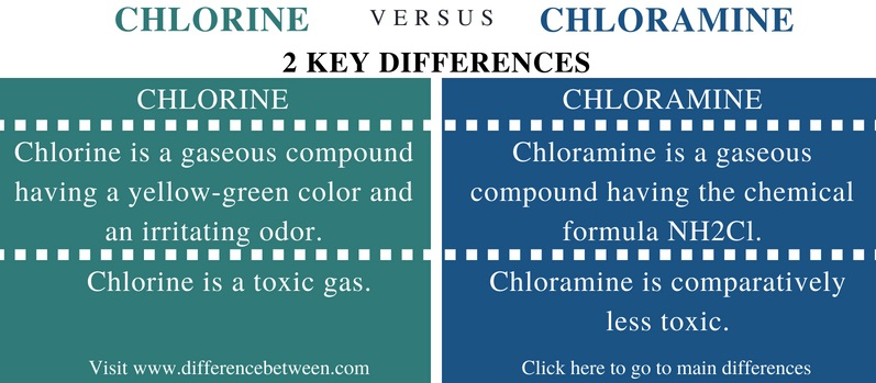 Difference Between Chlorine and Chloramine - Comparison Summary