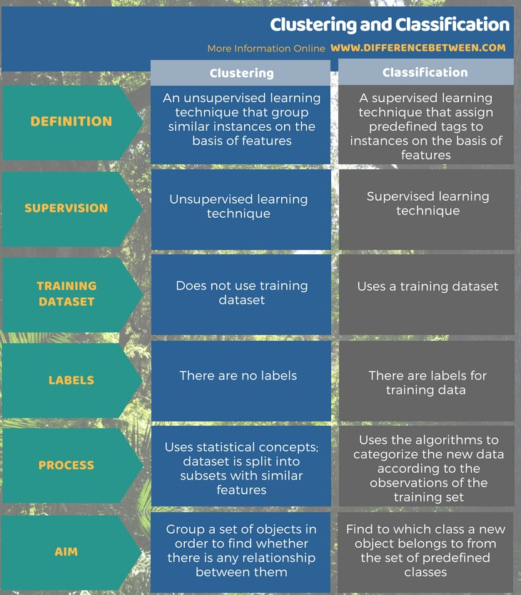 Difference Between Clustering And Classification Clustering Vs
