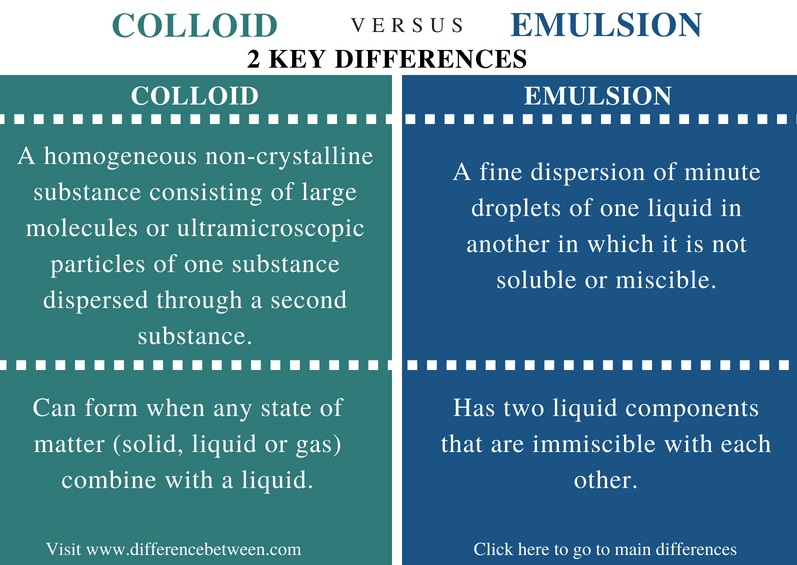 Difference Between Colloid and Emulsion - Comparison Summary