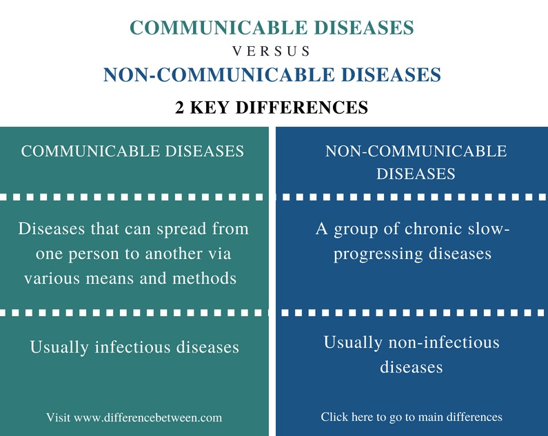 Difference Between Communicable and Non-Communicable Diseases - Comparison Summary