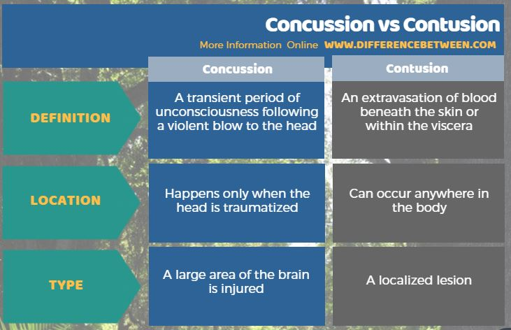 Difference Between Concussion and Contusion in Tabular Form