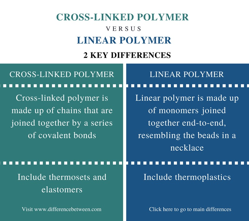 Difference Between Cross-Linked Polymer and Linear Polymer - Comparison Summary