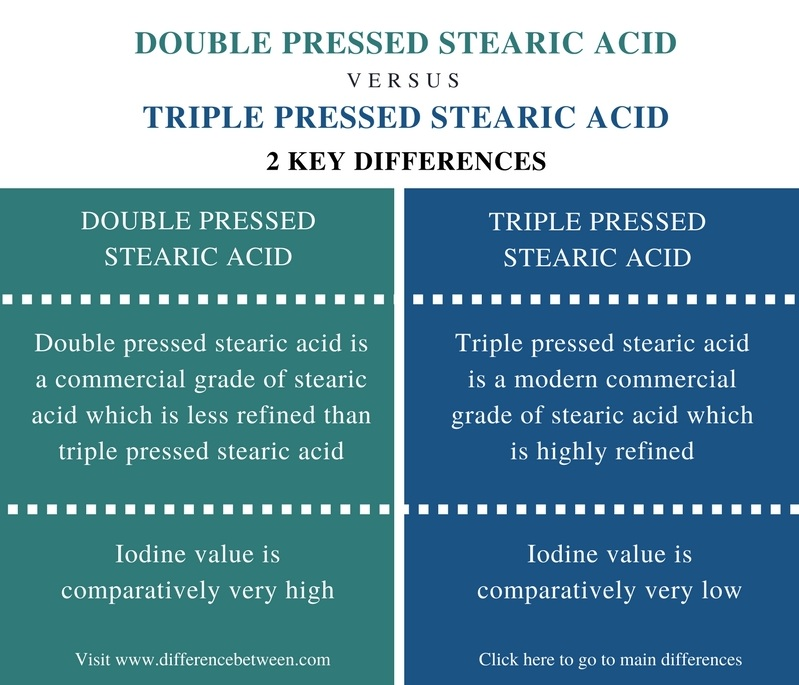 Difference Between Double and Triple Pressed Stearic Acid - Comparison Summary